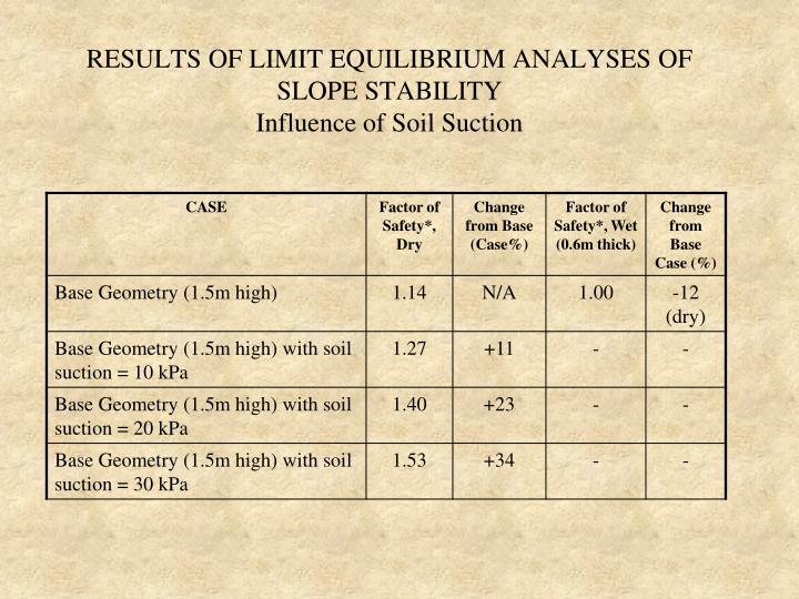 RESULTS OF LIMIT EQUILIBRIUM ANALYSES OF SLOPE STABILITY