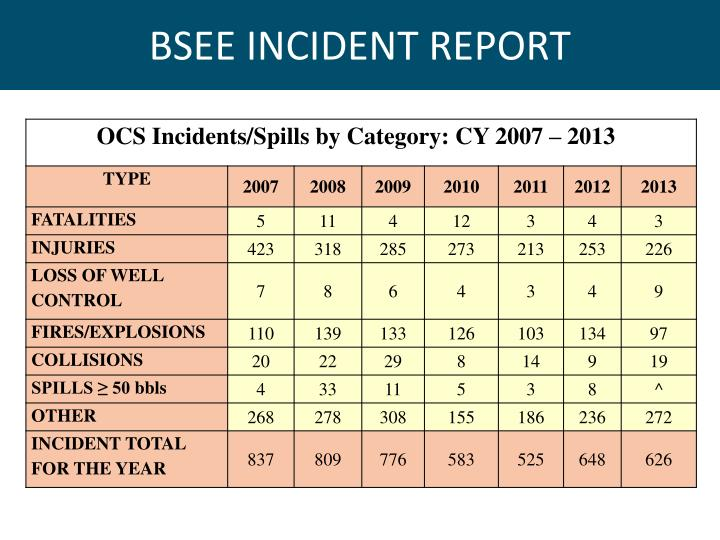 BSEE INCIDENT REPORT