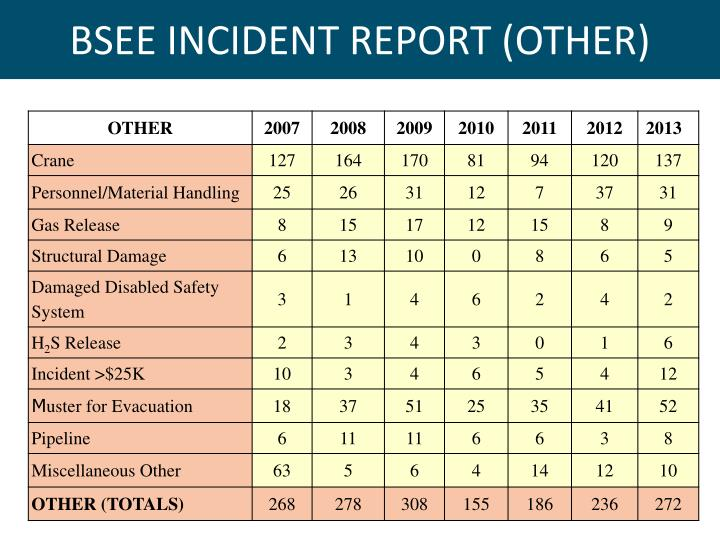 BSEE INCIDENT REPORT (OTHER)