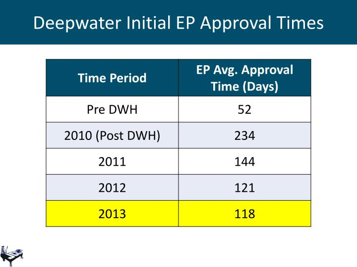 Deepwater Initial EP Approval Times