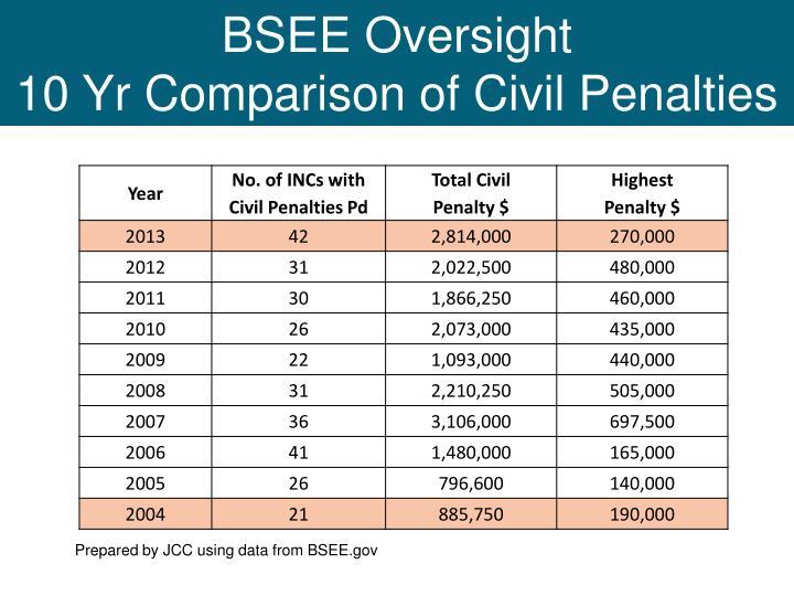 BSEE Oversight