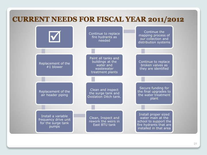 CURRENT NEEDS FOR FISCAL YEAR 2011/2012
