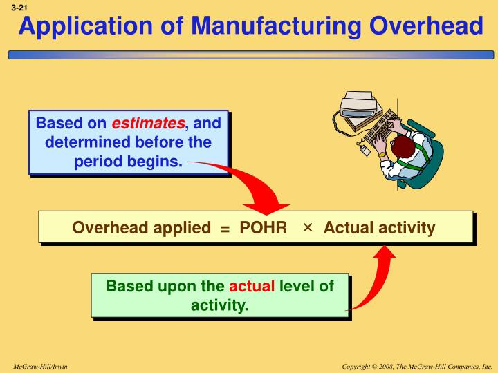 Overhead applied  =  POHR   ×  Actual activity
