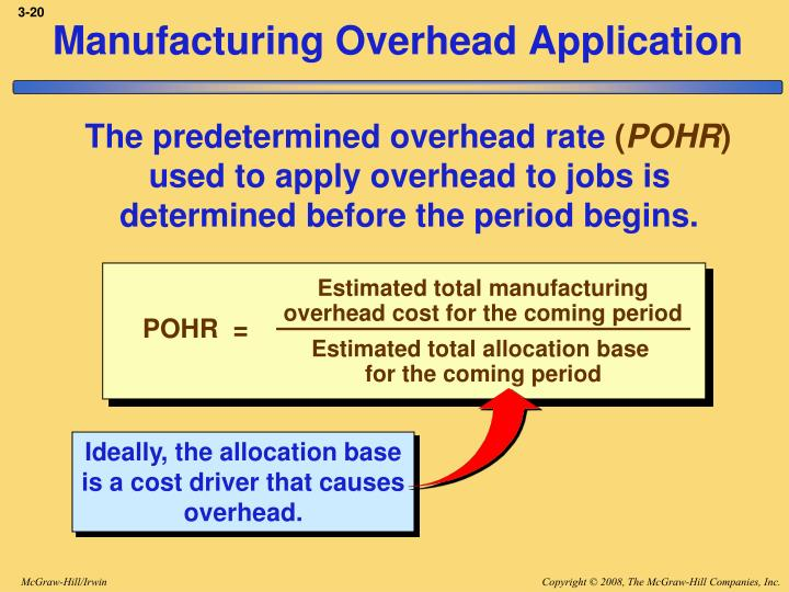 Estimated total manufacturing