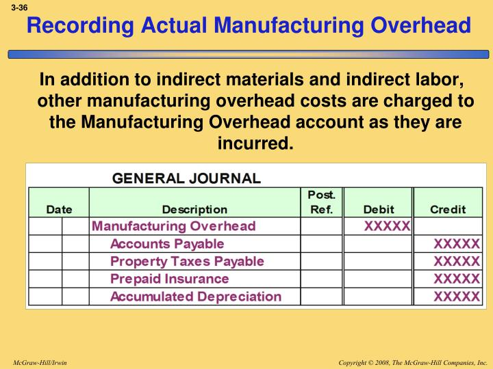 Recording Actual Manufacturing Overhead