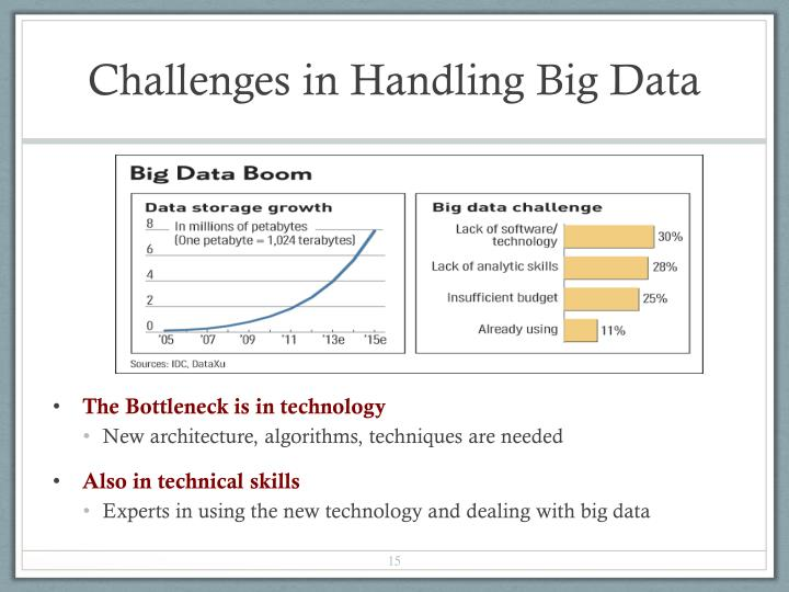 Challenges in Handling Big Data