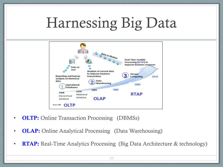 Harnessing Big Data