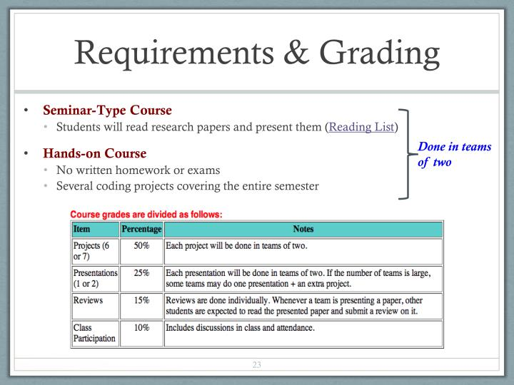 Requirements & Grading