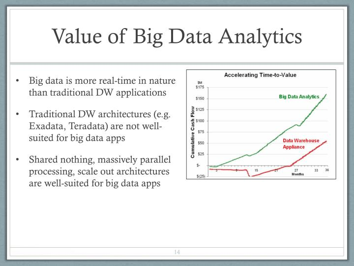 Value of Big Data Analytics
