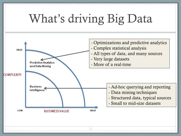 What's driving Big Data