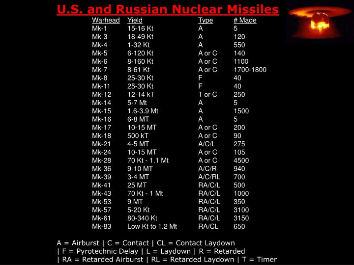 U.S. and Russian Nuclear Missiles