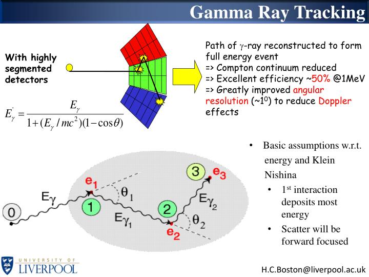 Gamma Ray Tracking