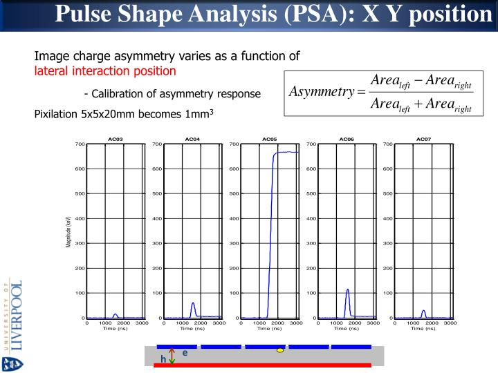 Pulse Shape Analysis (PSA): X Y position