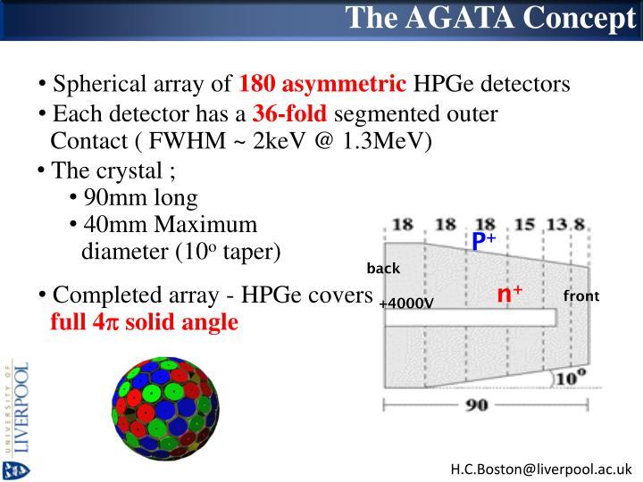 The AGATA Concept