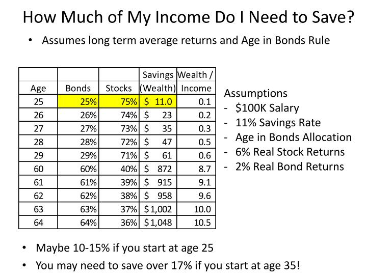 How Much of My Income Do I Need to Save?