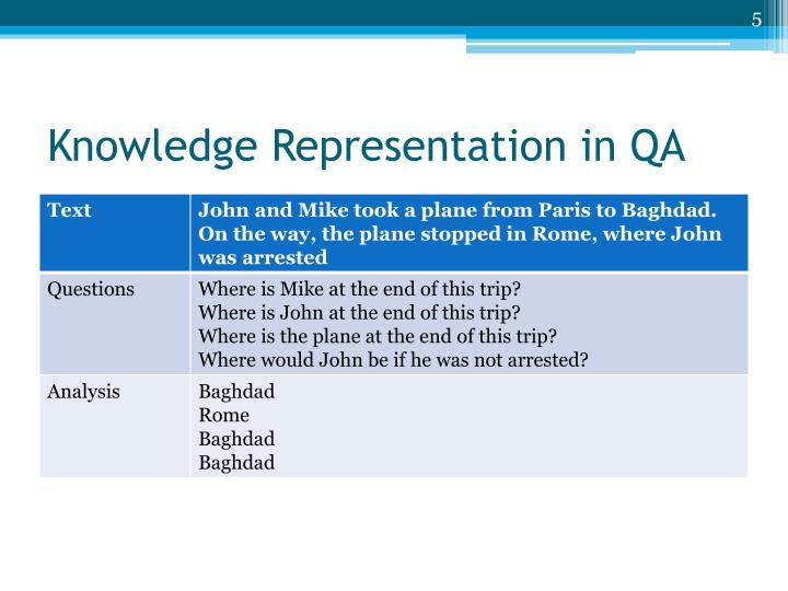 Knowledge Representation in QA