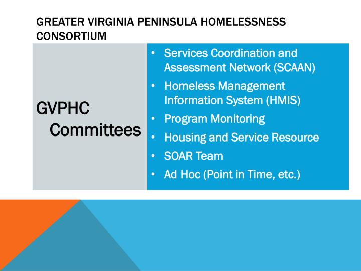 Greater Virginia Peninsula Homelessness Consortium
