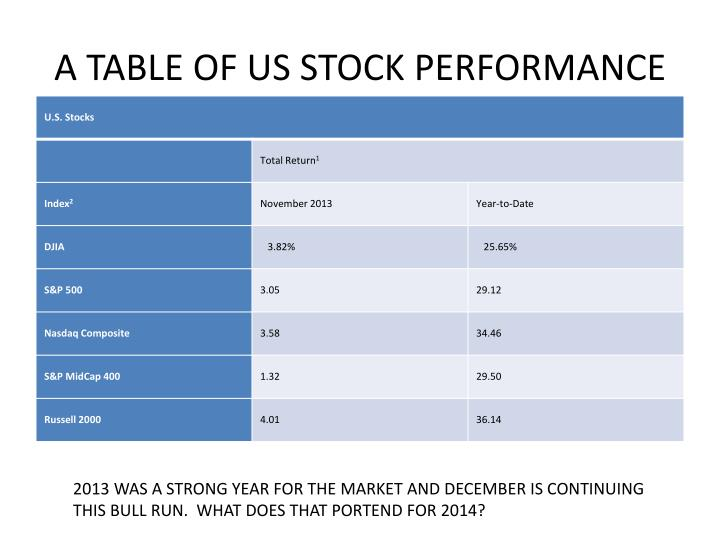 A TABLE OF US STOCK PERFORMANCE