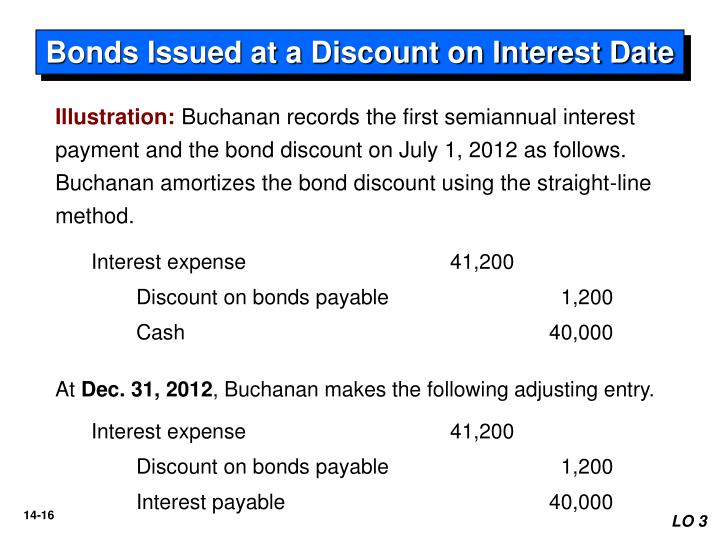 Bonds Issued at a Discount on Interest Date