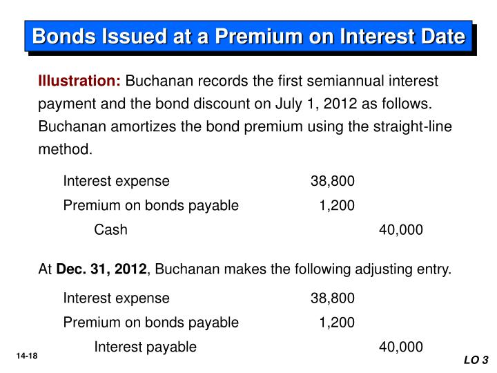 Bonds Issued at a Premium on Interest Date