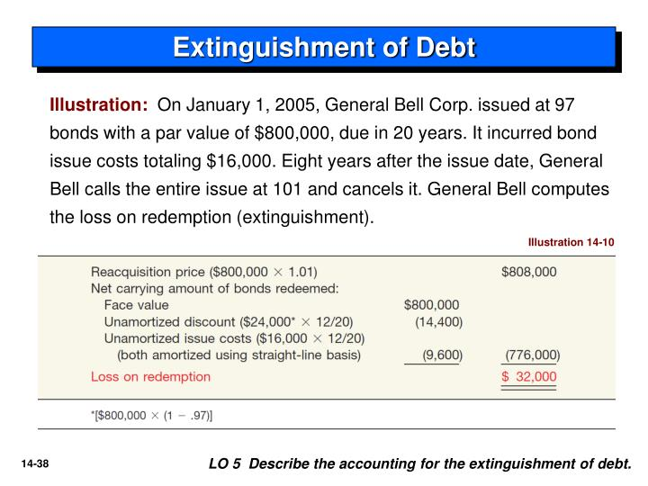 Extinguishment of Debt