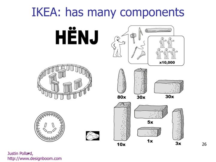 IKEA: has many components