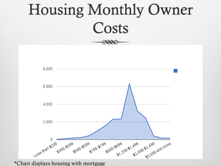 Housing Monthly Owner Costs
