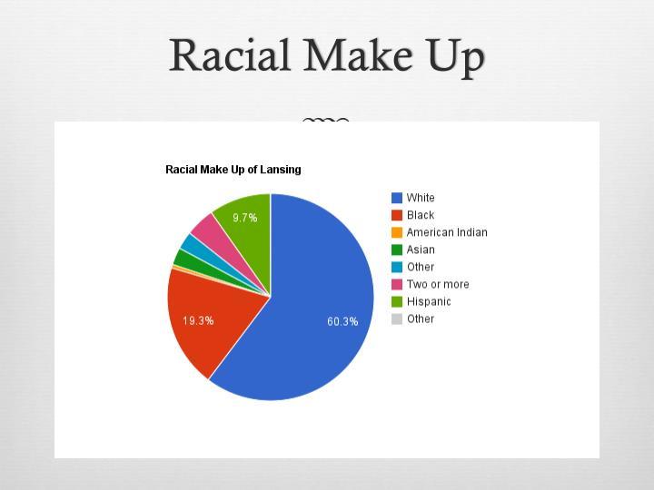 Racial Make Up