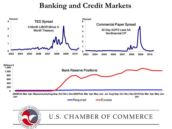 Banking and Credit Markets