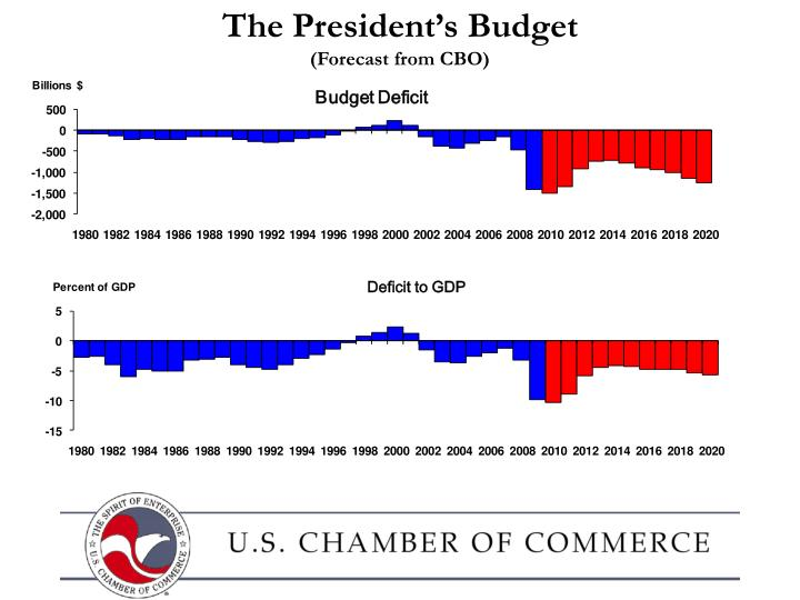 The President's Budget
