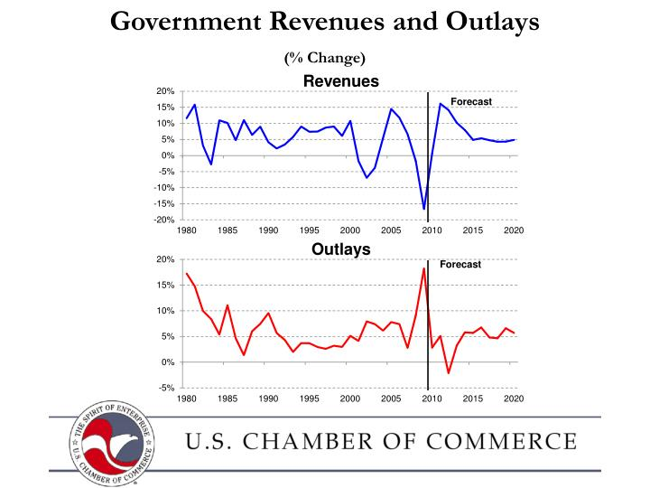 Government Revenues and Outlays