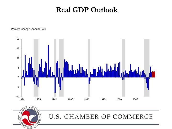 Real GDP Outlook