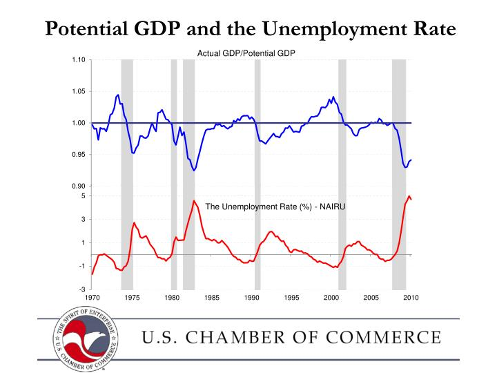 Potential GDP and the Unemployment Rate