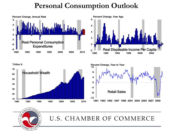 Personal Consumption Outlook