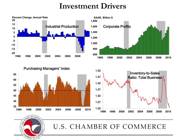 Investment Drivers