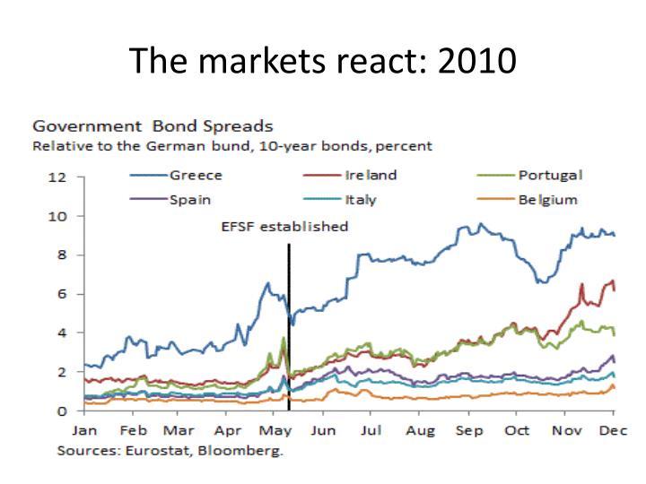 The markets react: 2010