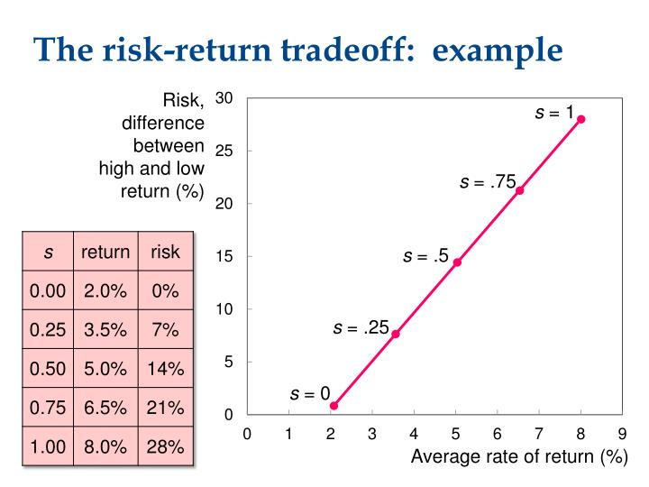 The risk-return tradeoff:  example