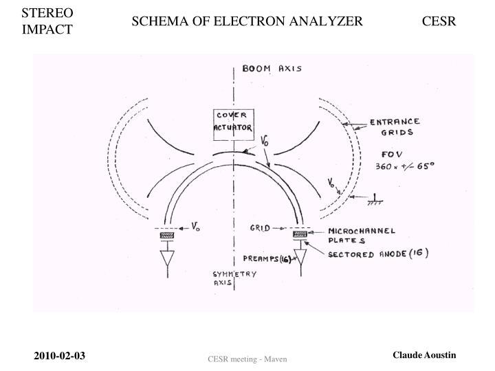 SCHEMA OF ELECTRON ANALYZER