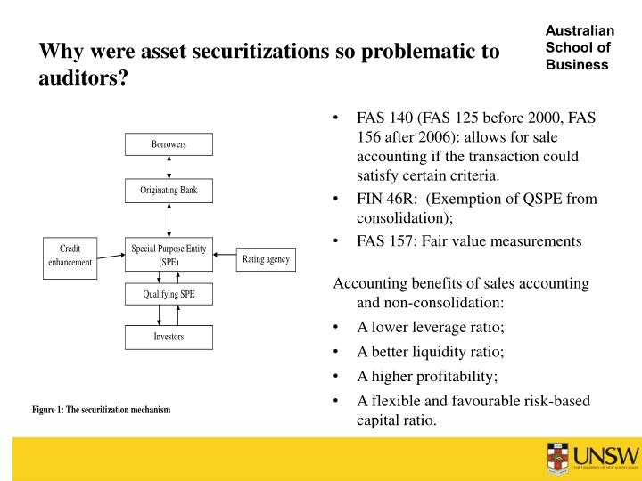 Securitization Accounting Related Keywords & Suggestions