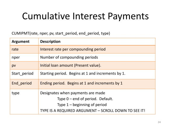 Cumulative Interest Payments