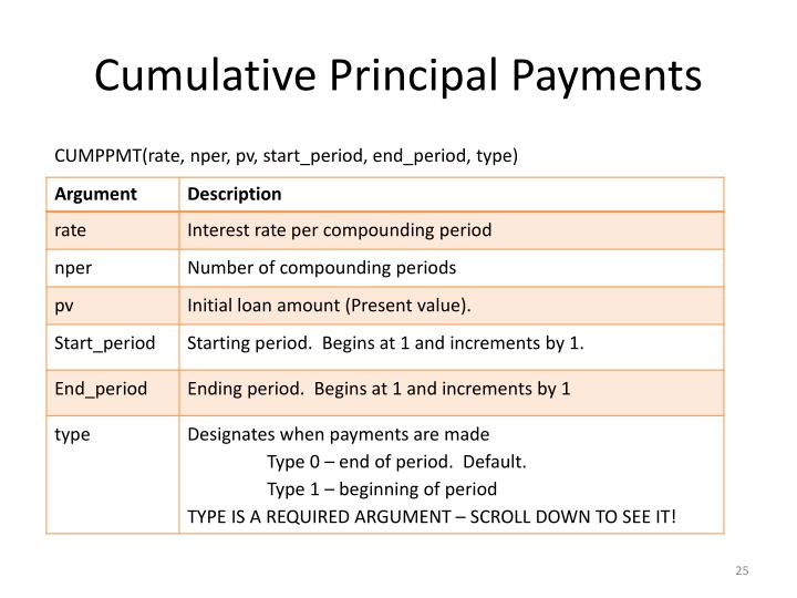 Cumulative Principal Payments