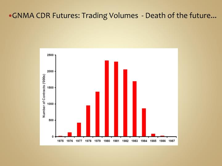 GNMA CDR Futures: Trading Volumes