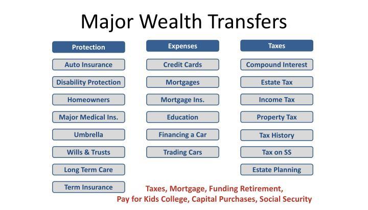 Major Wealth Transfers