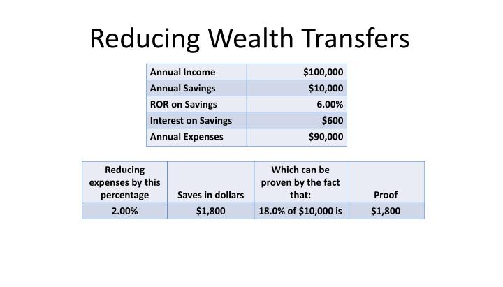 Reducing Wealth Transfers