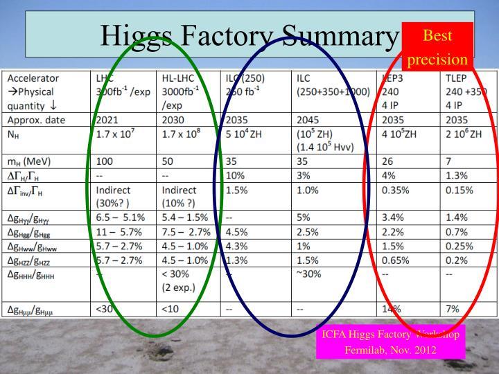 Higgs Factory Summary