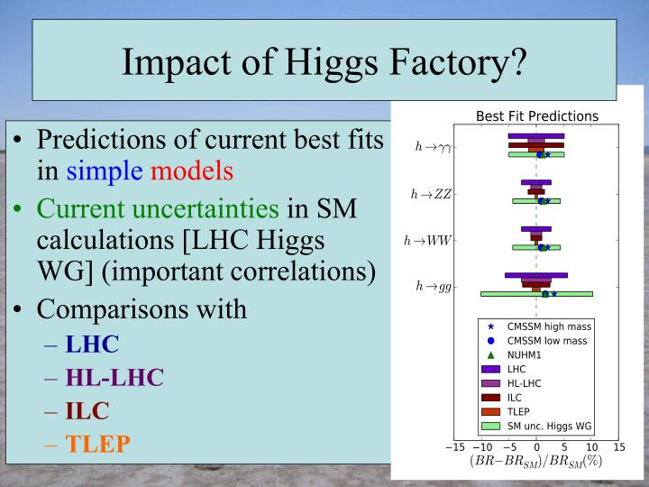 Impact of Higgs Factory?
