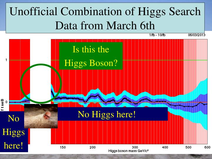 Unofficial combination of higgs search data from march 6th