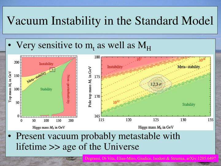 Vacuum Instability in the Standard Model