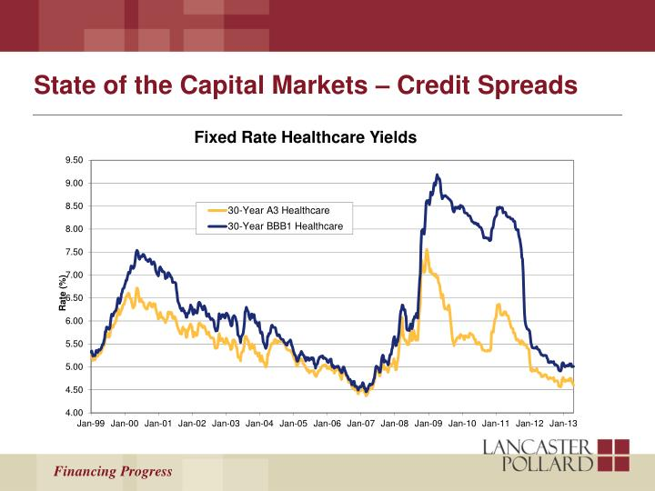 State of the Capital Markets – Credit Spreads