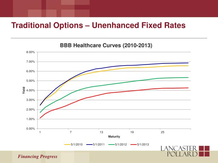 Traditional Options – Unenhanced Fixed Rates